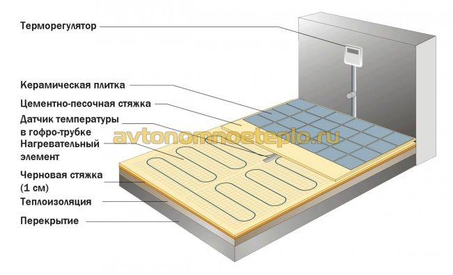 схема установки и подключения терморегулятора