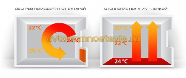 сравнение теплоотдачи от ИК пола и батарей