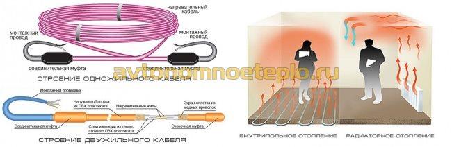 строение греющего кабеля и его эффективность
