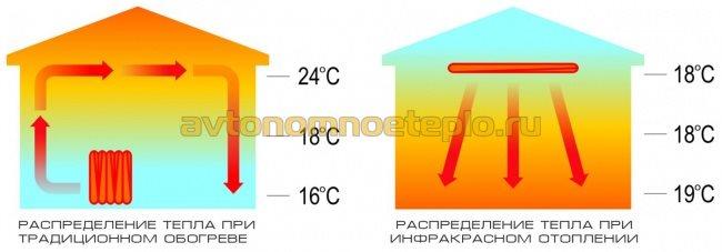 принцип распределения тепла от разных источников