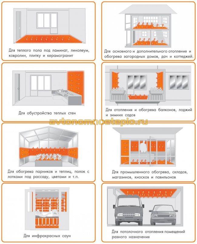 варианты использования ИК пленки для обогрева помещений
