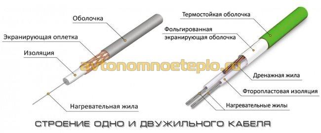 устройство кабеля с одной и двумя жилами