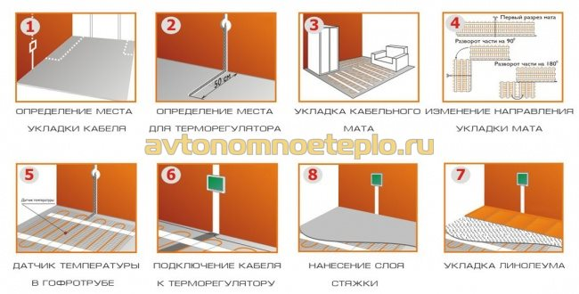 инструкция по укладке кабеля под линолеум