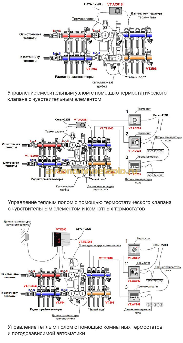 схемы принципа работы систем контроля температурного режима водяных полов