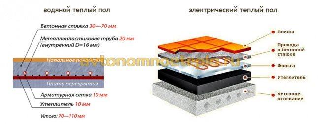 сравнение устройства пола на воде и электричестве