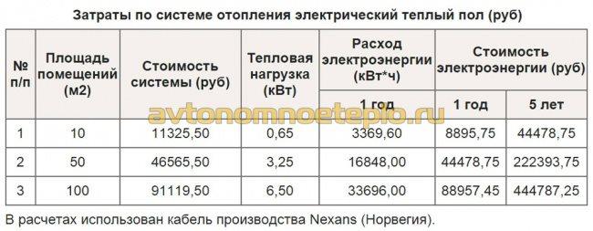 таблица затрат на отопление от электрического пола
