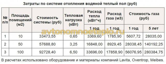 финансовые затраты на обогрев при использовании водяного пола