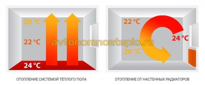 принцип распределения тепла