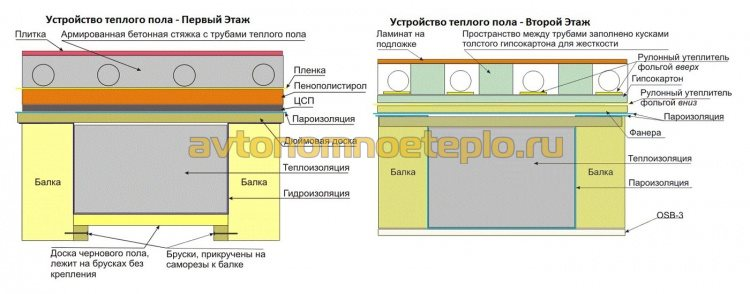устройство пола на деревянных лага на первом и втором этажах
