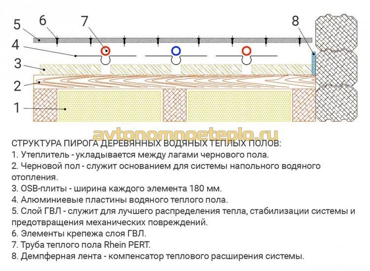 послойная конструкция водяного пола на деревянном полу