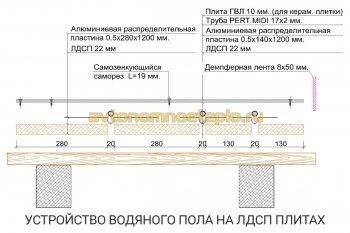 конструкция пола на панелях из ЛДСП или МДФ