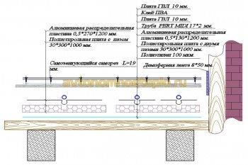 пирог пола на плитах из полистирола с пазами для трубы