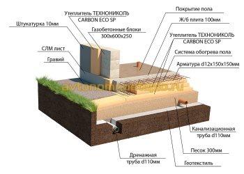 схема слоев водяного пола с описанием материалов и толщины