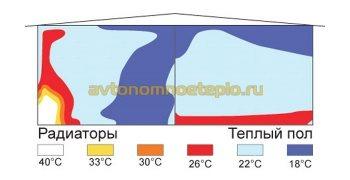график равномерности распределения тепла при обогреве от батарей или теплых полов