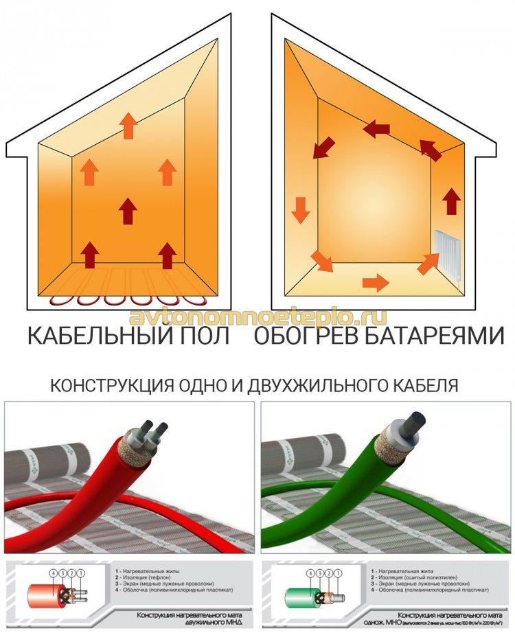 строение греющих кабелей и распрееление тепла от пола