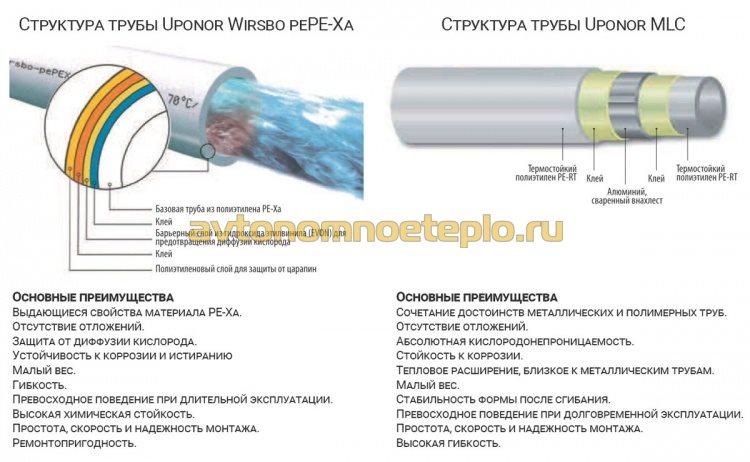 устройство трубы Uponor pePE-Xa и MLC
