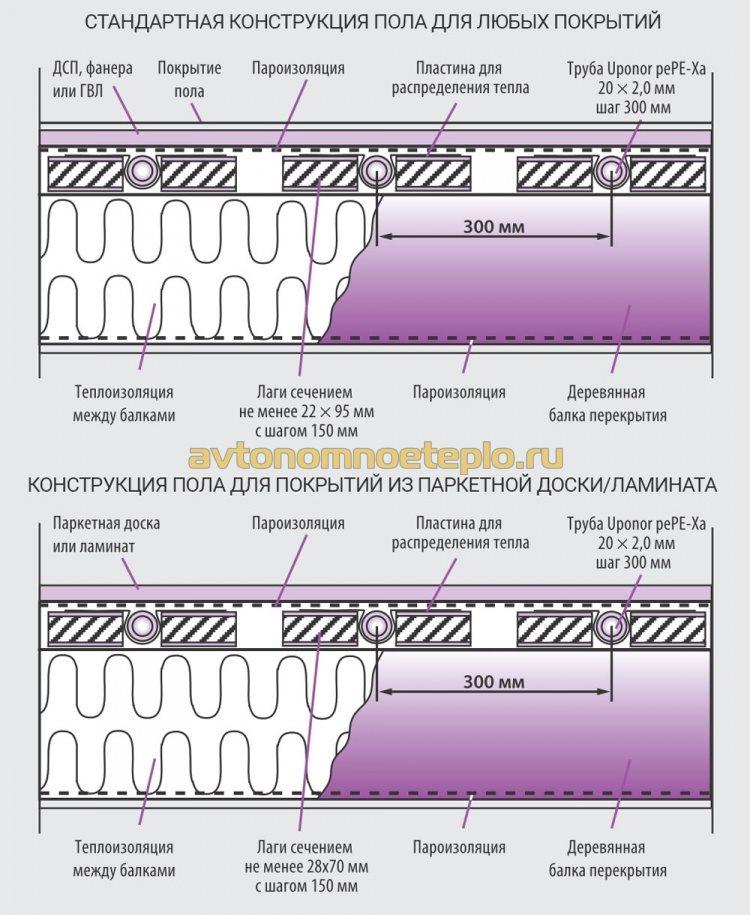 сухое устройство пола Uponor для ламината и других типов напольного покрытия