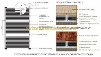 конструкция и варианты укладки инфракрасного пола ТеплоЛюкс