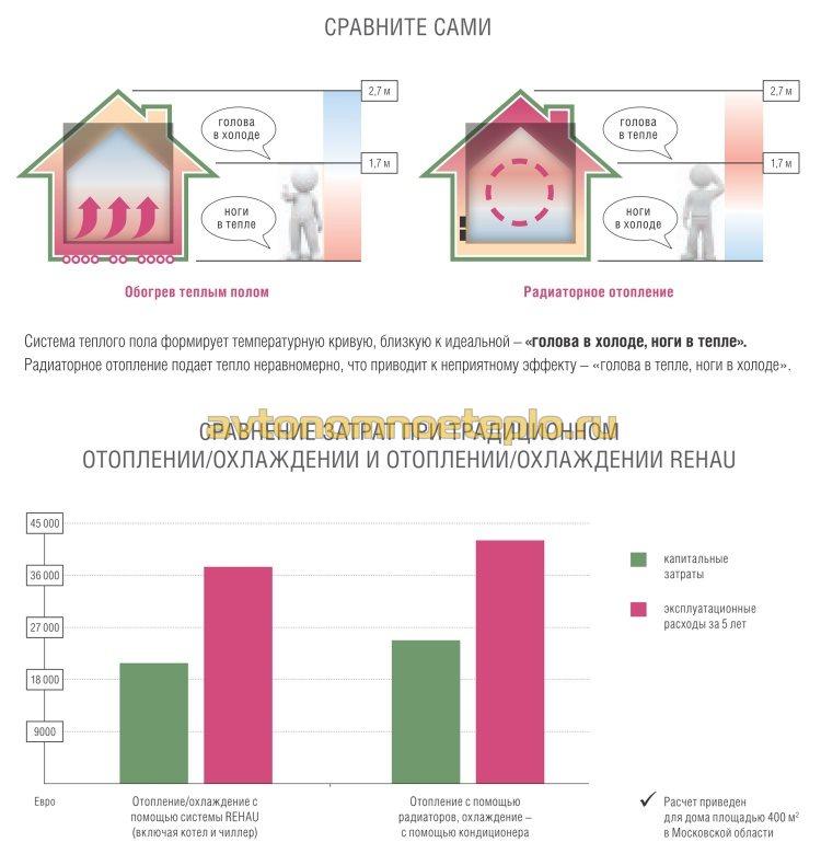 график эффективности и экономичности использования теплых полов марки Rehau