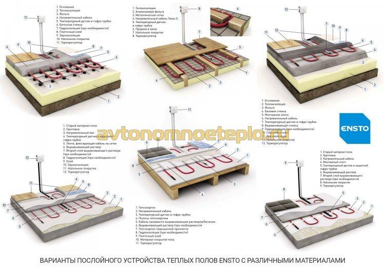 послойные схемы монтажа систем подогрева Ensto в различных конструкциях полов