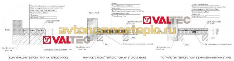 схемы пирога пола на разных этажах здания с использованием трубы Valtec