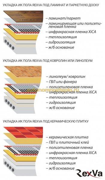 схема послойной укладки греющей пленки RexVa Xica под различные типы напольного покрытия