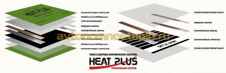 составляющие элементы ИК плёнки Heat Plus