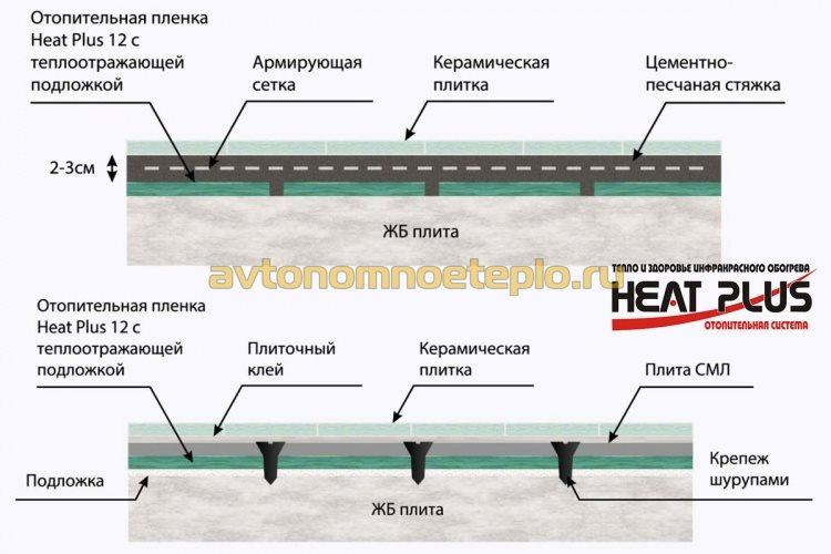 схема послойного монтажа тёплого пола Heat Plus
