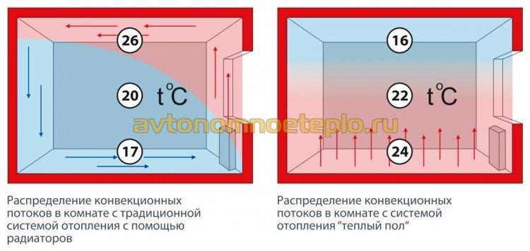 различия в эффективности обогрева помещения от радиаторов и теплых полов
