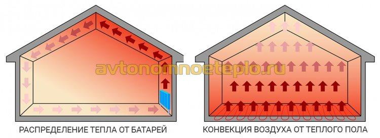 сравнительный график конвекции теплого воздуха при обогреве от радиаторов и теплых полов