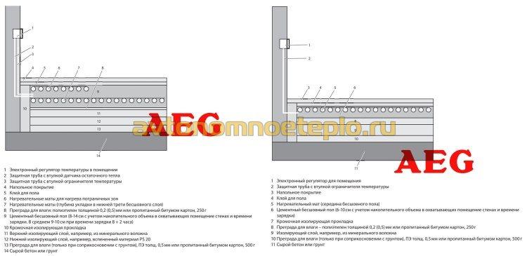 варианты послойного устройства подогреваемого пола AEG