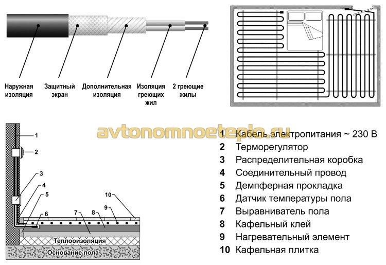 устройство и схема укладки двухжильного кабеля Arnold Rak