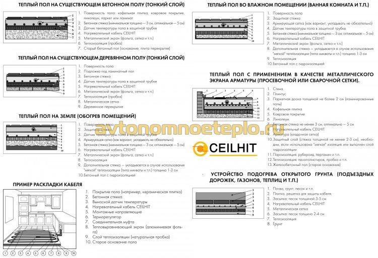 правила монтажа кабельного пола Ceilhit под различные типы напольного покрытия
