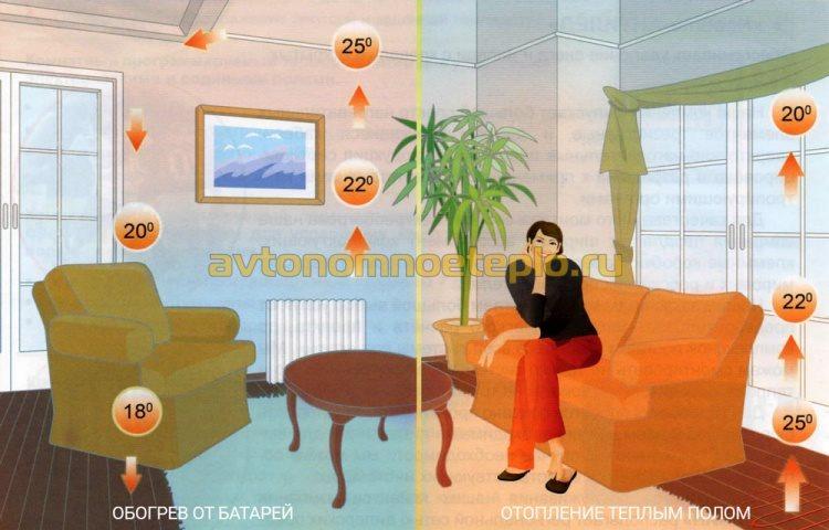 сравнение эффективности обогрева комнаты от настенных радиаторов и тёплого пола