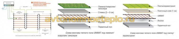 схема монтажа и типы устройства электрического пола Unimat под разные типы покрытия