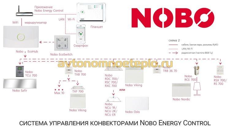 схема системы удаленного управления конвекторами марки Nobo
