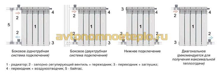 схема с вариантами правильного подсоединения батареи Sira к теплосети