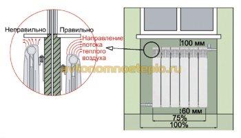 схема навешивания радиатора Сира на стену