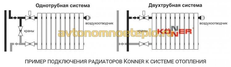 варианты подключения радиаторов Konner к теплосети