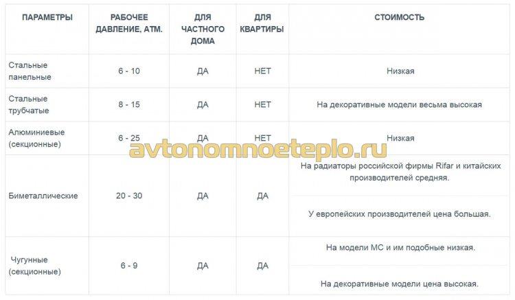 таблица сравнительных характеристик биметаллических и алюминиевых радиаторов