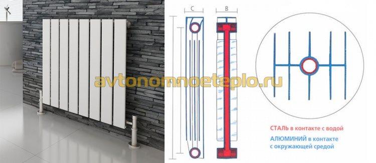 схема воздействия теплоносителя в биметаллическом отопительном радиаторе