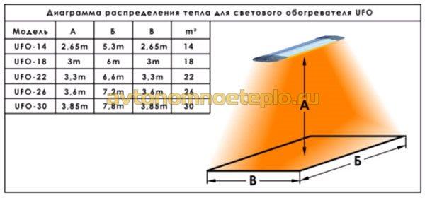 таблица распределения тепловой энергии от излучателя UFO