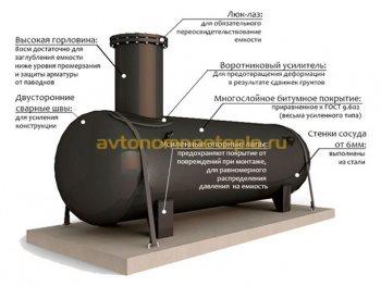 конструктивные составляющие газгольдера
