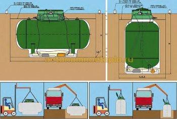 перевозка и установка вертикальной и горизонтальной емкости газообеспечения