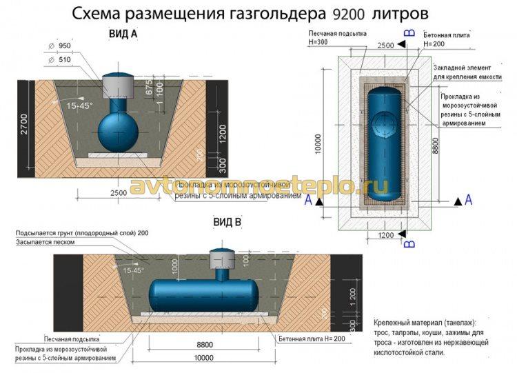 схема правильной установки горизонтального газгольдера в котлован