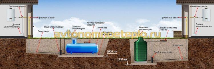 схема устройства и подключения горизонтальной и вертикальной емкостей для хранения газа