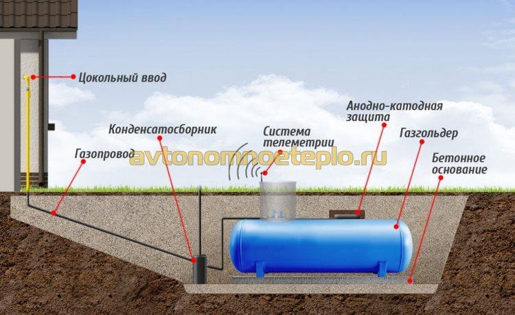 конструкция системы газоснабжения с газгольдером