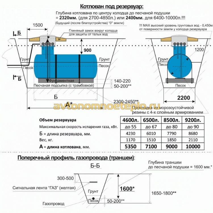 требования к установке газгольдера