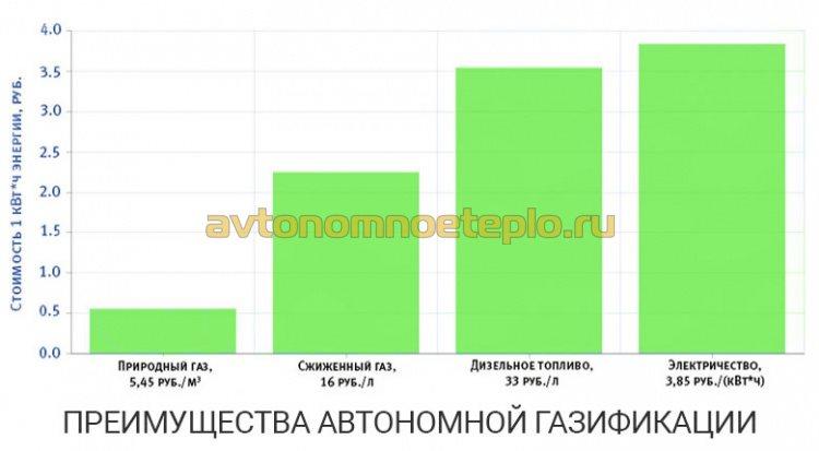 график сравнения эффективности отопления от разных энергоносителей