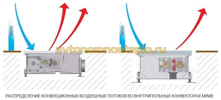 распределение воздушных масс у встраиваемых конвекторов